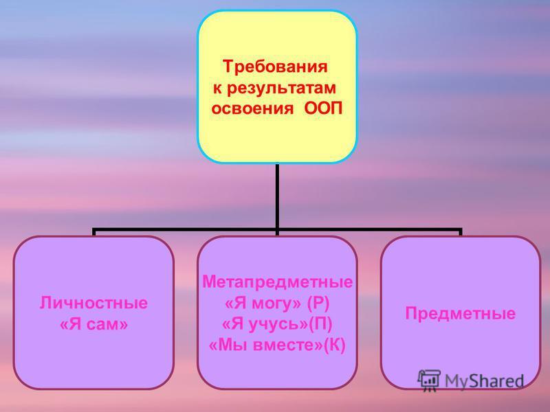 Требования к результатам освоения ООП Личностные «Я сам» Метапредметные «Я могу» (Р) «Я учусь»(П) «Мы вместе»(К) Предметные