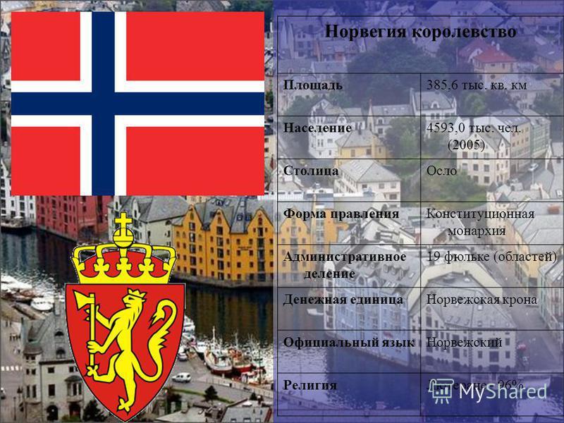 Норвегия королевство Площадь 385,6 тыс. кв. км Население 4593,0 тыс. чел. (2005) Столица Осло Форма правления Конституционная монархия Административное деление 19 фюльке (областей) Денежная единица Норвежская крона Официальный язык Норвежский Религия