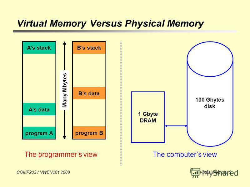 COMP203 / NWEN201 2008 Virtual Memory 5 Virtual Memory Versus Physical Memory The programmers viewThe computers view 1 Gbyte DRAM 100 Gbytes disk program A program B As stackBs stack Bs data Many Mbytes As data