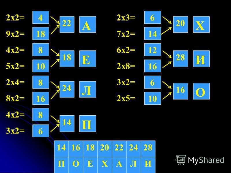 2 х 2= 2 х 3= 9 х 2= 7 х 2= 4 х 2= 6 х 2= 5 х 2= 2 х 8= 2 х 4= 3 х 2= 8 х 2= 2 х 5= 4 х 2= 3 х 2= 4 22 18 8 10 8 16 8 6 10 6 16 12 14 6 18 24 14 16 28 20 А Е Л П О И Х 181614222428 ИЛАХЕОП