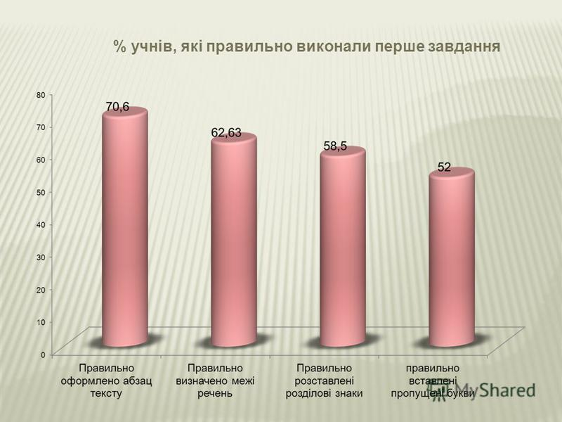 % учнів, які правильно виконали перше завдання