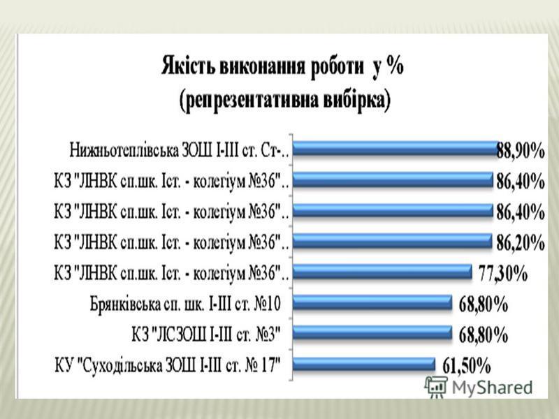 Моніторингове дослідження з вивчення рівня засвоєного матеріалу з російської мови учнями 4-х класів загальноосвітніх навчальних закладів із російською мовою навчання