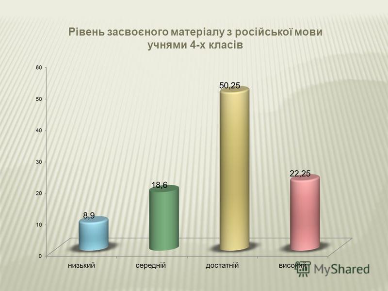 Рівень засвоєного матеріалу з російської мови учнями 4-х класів