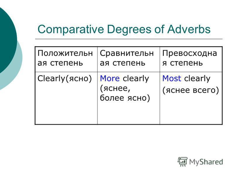 Comparative Degrees of Adverbs Положительн ая степень Сравнительн ая степень Превосходна я степень Clearly(ясно)More clearly (яснее, более ясно) Most clearly (яснее всего)