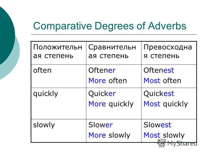Comparative Degrees of Adverbs Положительн ая степень Сравнительн ая степень Превосходна я степень oftenOftener More often Oftenest Most often quicklyQuicker More quickly Quickest Most quickly slowlySlower More slowly Slowest Most slowly