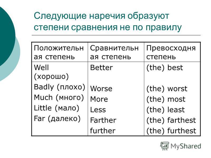 Cледующие наречия образуют степени сравнения не по правилу Положительн ая степень Сравнительн ая степень Превосходня степень Well (хорошо) Badly (плохо) Much (много) Little (мало) Far (далеко) Better Worse More Less Farther further (the) best (the) w