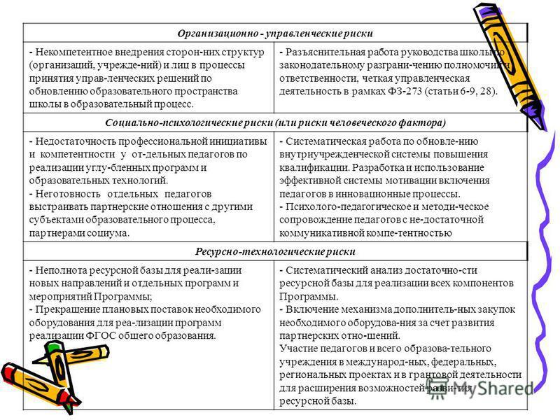 Организационно - управленческие риски - Некомпетентное внедрения сторон-них структур (организаций, учрежде-ний) и лиц в процессы принятия управ-ленческих решений по обновлению образовательного пространства школы в образовательный процесс. - Разъяснит
