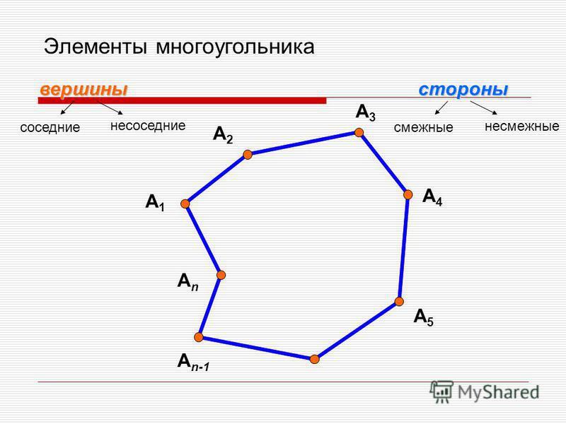 Элементы многоугольника вершины стороны A1A1 A2A2 A3A3 A4A4 A5A5 AnAn A n-1 соседние не соседние смежные несмежные