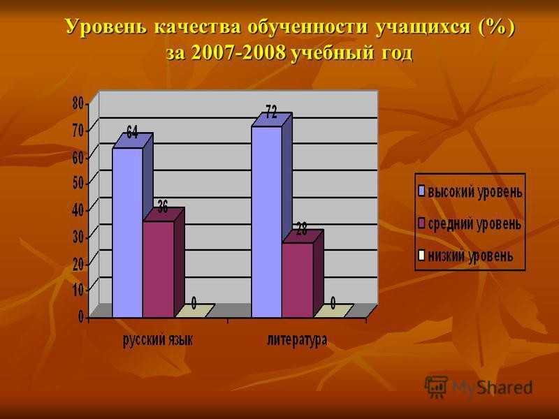 Уровень качества обученности учащихся (%) за 2007-2008 учебный год
