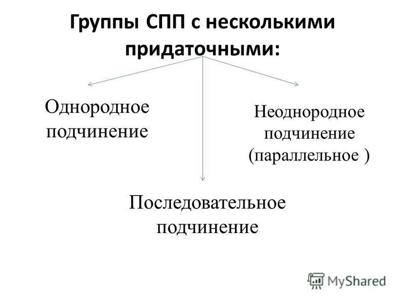 Группы СПП с несколькими придаточными: Однородное подчинение Неоднородное подчинение (параллельное ) Последовательное подчинение