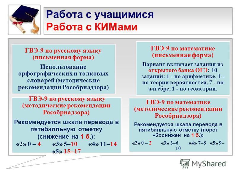 Работа с учащимися Работа с КИМами ГВЭ-9 по русскому языку (письменная форма) Использование орфографических и толковых словарей (методические рекомендации Рособрнадзора) ГВЭ-9 по математике (письменная форма) Вариант включает задания из открытого бан