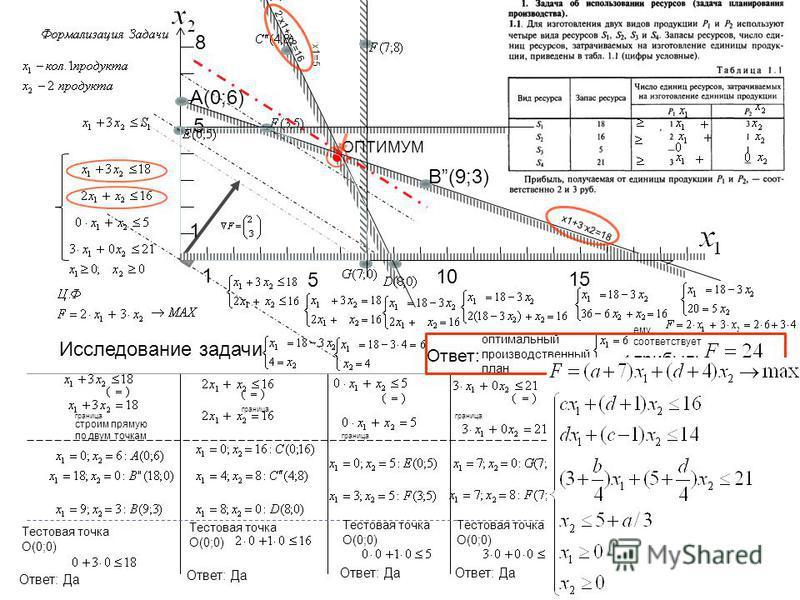 Исследование задачи A(0;6) B(9;3) A(;) 10 1 5 15 1 5 8 Тестовая точка О(0;0) Ответ: Да граница строим прямую по двум точкам x1+3·x2=18 2·x1+·x2=16 ·x1=5 Тестовая точка О(0;0) Ответ: Да Тестовая точка О(0;0) Ответ: Да Тестовая точка О(0;0) Ответ: Да Т