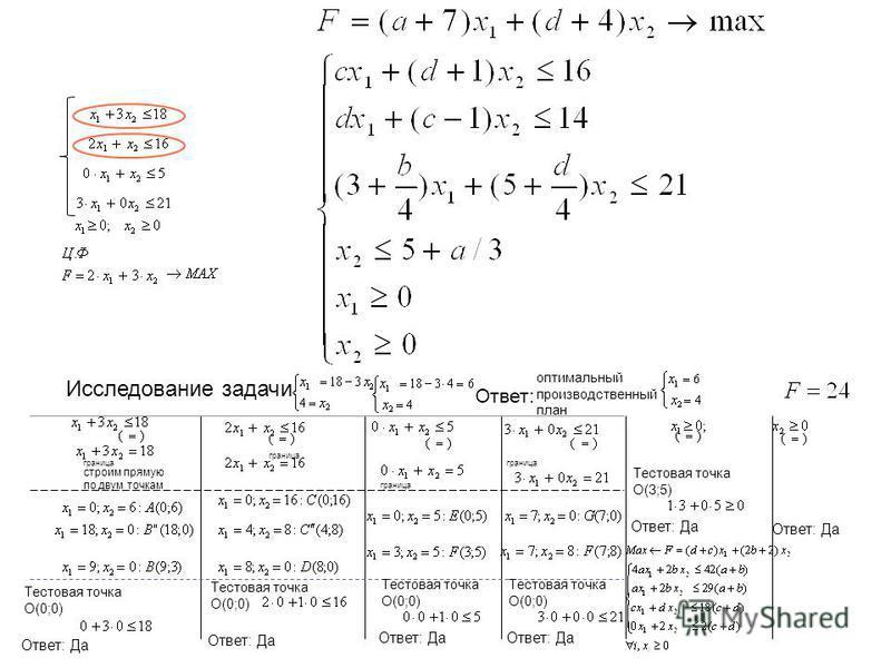 Исследование задачи Тестовая точка О(0;0) Ответ: Да граница строим прямую по двум точкам Тестовая точка О(0;0) Ответ: Да Тестовая точка О(0;0) Ответ: Да Тестовая точка О(0;0) Ответ: Да Тестовая точка О(3;5) Ответ: Да Ответ: оптимальный производственн