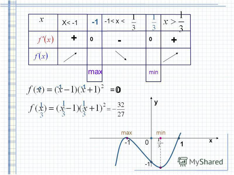 §37 стр. 129. 7(д) Исследовать функцию и построить ее график Алгоритм 2). 3. f(x) = 0 4. x + + - maxmin