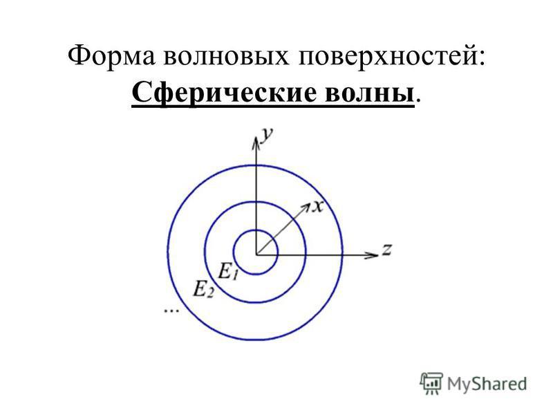 Форма волновых поверхностей: Сферические волны.