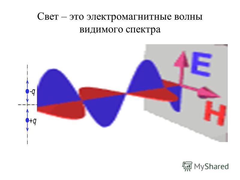 Свет – это электромагнитные волны видимого спектра