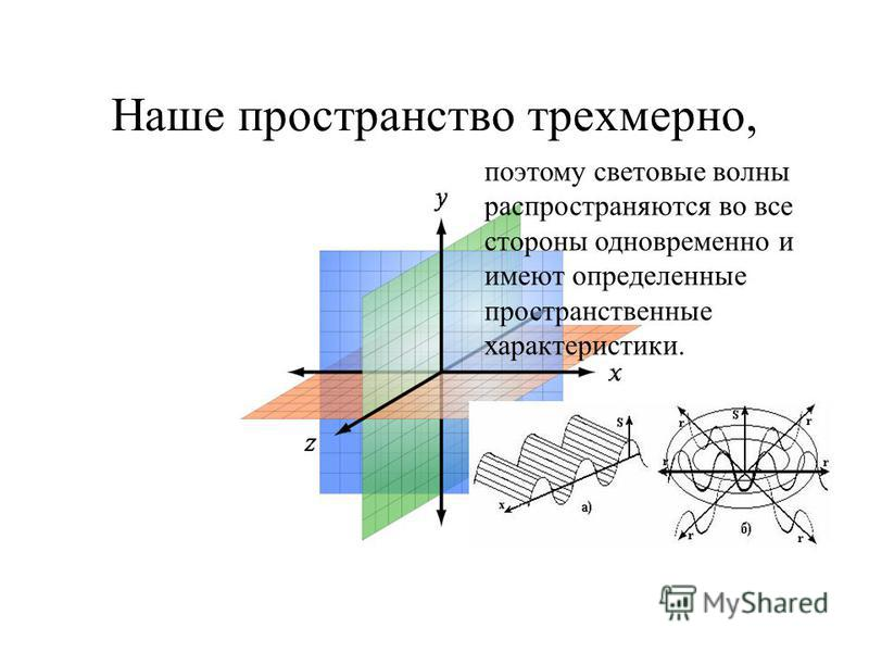 Наше пространство трехмерно, поэтому световые волны распространяются во все стороны одновременно и имеют определенные пространственные характеристики.