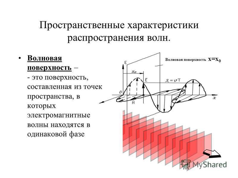 Пространственные характеристики распространения волн. Волновая поверхность x=x 0 Волновая поверхность – - это поверхность, составленная из точек пространства, в которых электромагнитные волны находятся в одинаковой фазе
