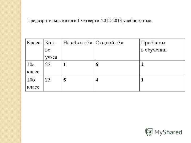 Класс Кол- во уч-ся На «4» и «5»С одной «3» Проблемы в обучении 10 а класс 22162 10 б класс 23541 Предварительные итоги 1 четверти, 2012-2013 учебного года.