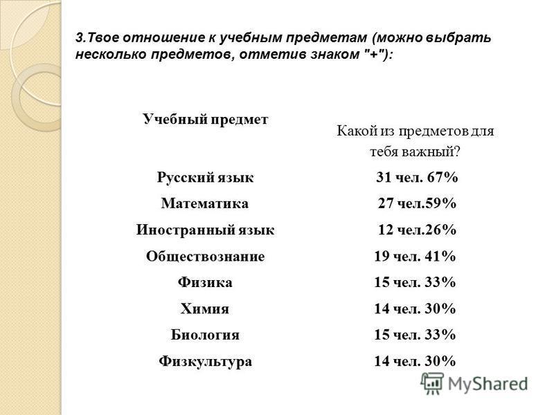 3. Твое отношение к учебным предметам (можно выбрать несколько предметов, отметив знаком