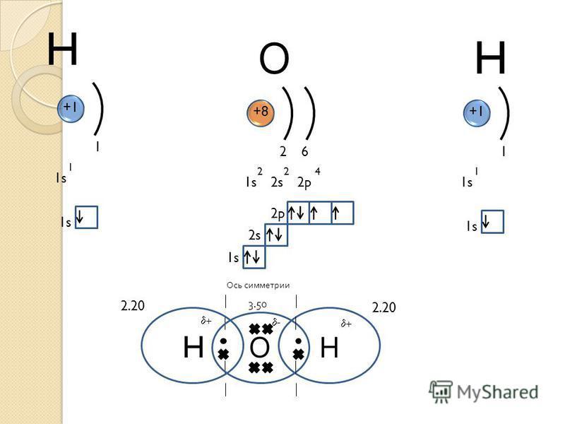 H 1s 1 1 +1 1s H Н 2.20 +8 1s2s2p 224 26 1s 2s 2p О 1s 1 1 +1 1s H О Ось симметрии 3.50 2.20 - + +