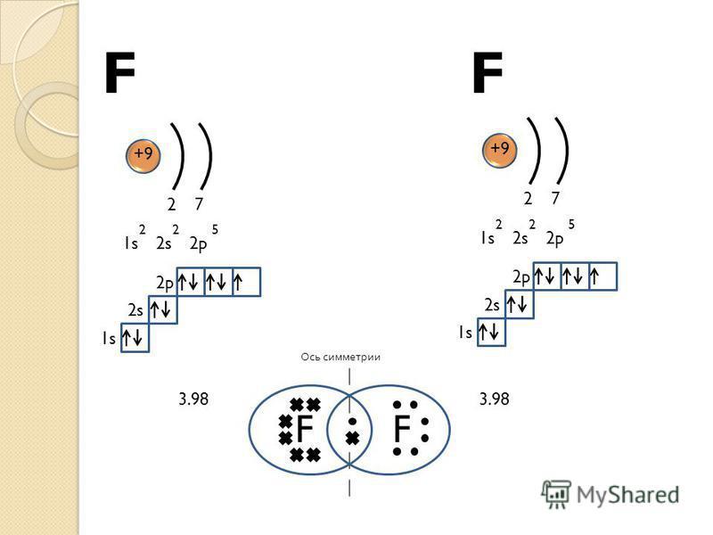 FF Ось симметрии F +9 1s2s2p 225 27 1s 2s 2p F +9 1s2s2p 225 27 1s 2s 2p 3.98 Схема соединения атомов фтора в молекулу