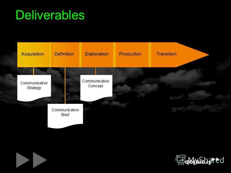 Deliverables ProductionTransitionElaborationAcquisitionDefinition Communicative Strategy Communicative Concept Communicative Brief