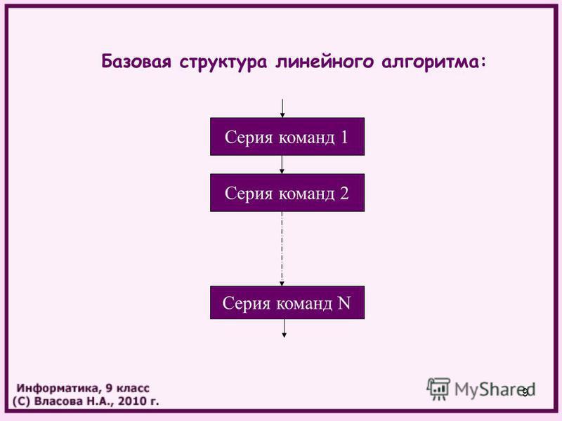 9 Базовая структура линейного алгоритма: Серия команд 1 Серия команд N Серия команд 2