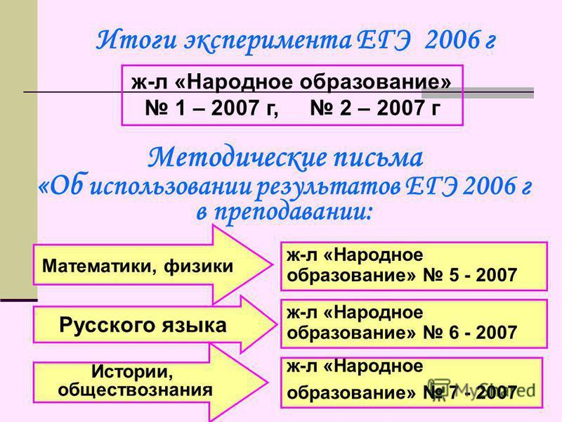 Итоги эксперимента ЕГЭ 2006 г ж-л «Народное образование» 1 – 2007 г, 2 – 2007 г Методические письма «Об использовании результатов ЕГЭ 2006 г в преподавании: ж-л «Народное образование» 5 - 2007 ж-л «Народное образование» 6 - 2007 ж-л «Народное образов