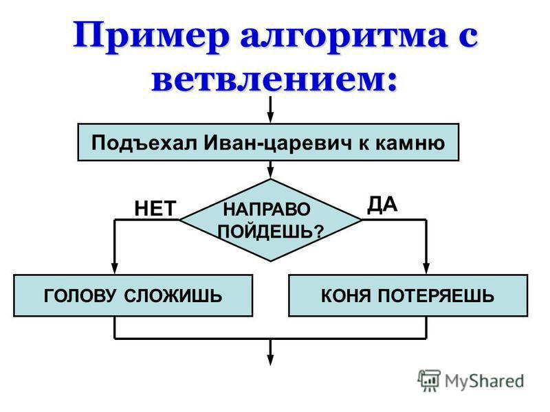 Пример алгоритма с ветвлением: Подъехал Иван-царевич к камню НАПРАВО ПОЙДЕШЬ? КОНЯ ПОТЕРЯЕШЬГОЛОВУ СЛОЖИШЬ НЕТ ДА