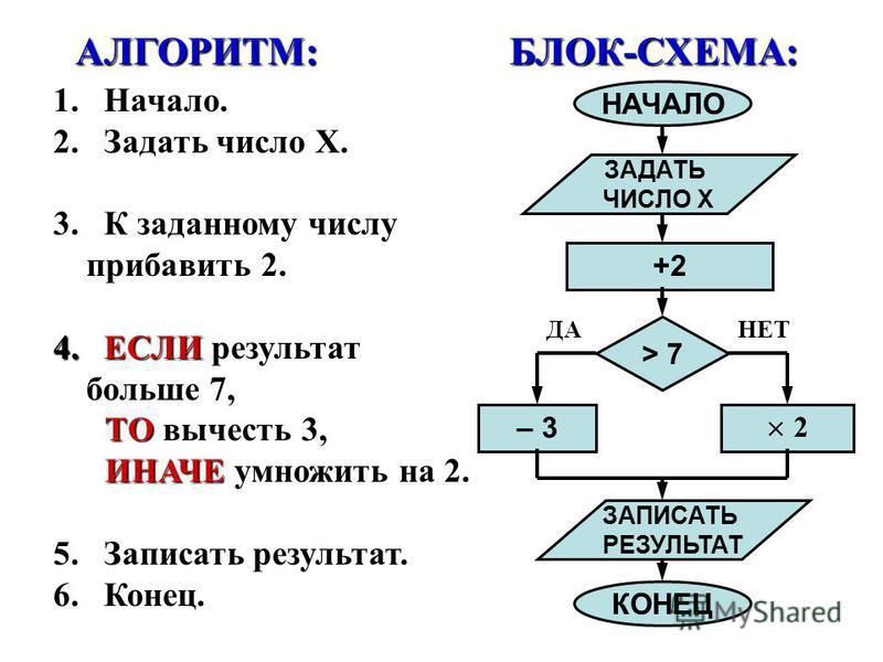 +2 – 3 × 2 1. Начало. 2. Задать число X. 3. К заданному числу прибавить 2. 4. ЕСЛИ 4. ЕСЛИ результат больше 7, ТО ТО вычесть 3, ИНАЧЕ ИНАЧЕ умножить на 2. 5. Записать результат. 6. Конец. ДАНЕТ АЛГОРИТМ:БЛОК-СХЕМА: НАЧАЛО ЗАДАТЬ ЧИСЛО Х > 7 ЗАПИСАТЬ
