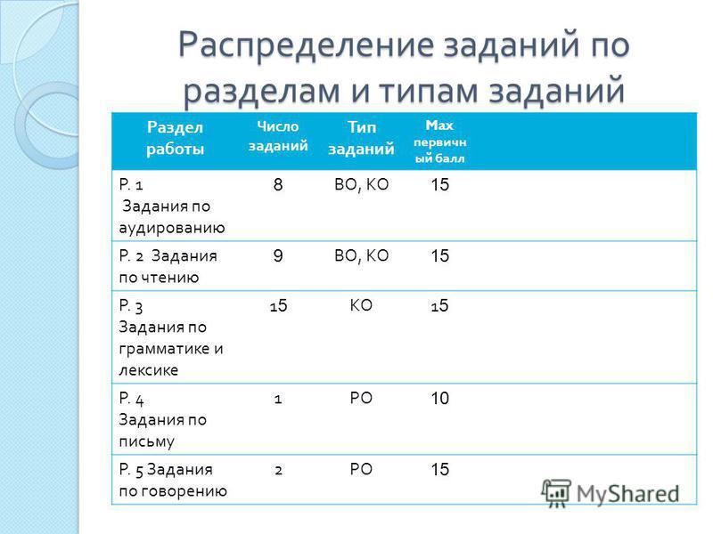 Распределение заданий по разделам и типам заданий Раздел работы Число заданий Тип заданий Max первичный балл Р. 1 Задания по аудированию 8 ВО, КО 15 Р. 2 Задания по чтению 9 ВО, КО 15 Р. 3 Задания по грамматике и лексике 1515 КО1515 Р. 4 Задания по п