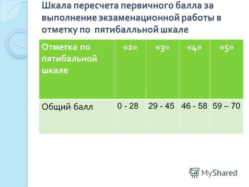 Шкала пересчета первичного балла за выполнение экзаменационной работы в отметку по пятибалльной шкале Отметка по пятибалльной шкале «2»«3»«4»«5» Общий балл 0 - 2829 - 4546 - 5859 – 70