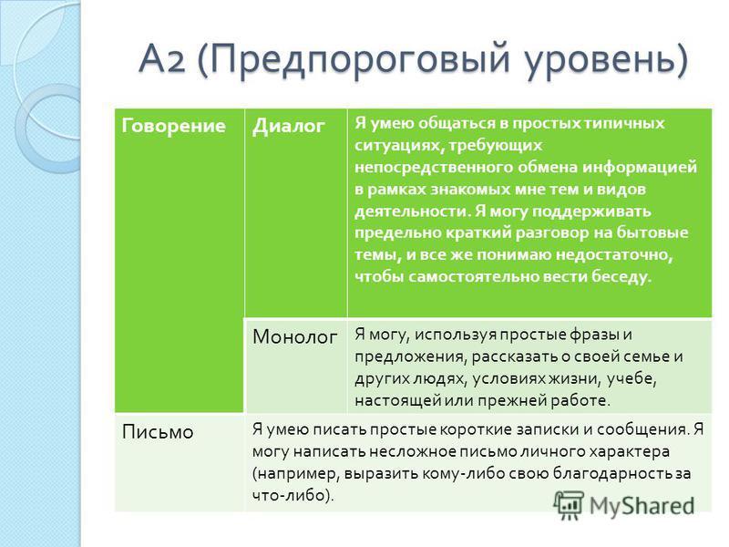 А 2 ( Предпороговый уровень ) Говорение Диалог Я умею общаться в простых типичных ситуациях, требующих непосредственного обмена информацией в рамках знакомых мне тем и видов деятельности. Я могу поддерживать предельно краткий разговор на бытовые темы