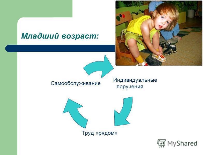 Младший возраст: Индивидуальные поручения Труд «рядом» Самообслуживание