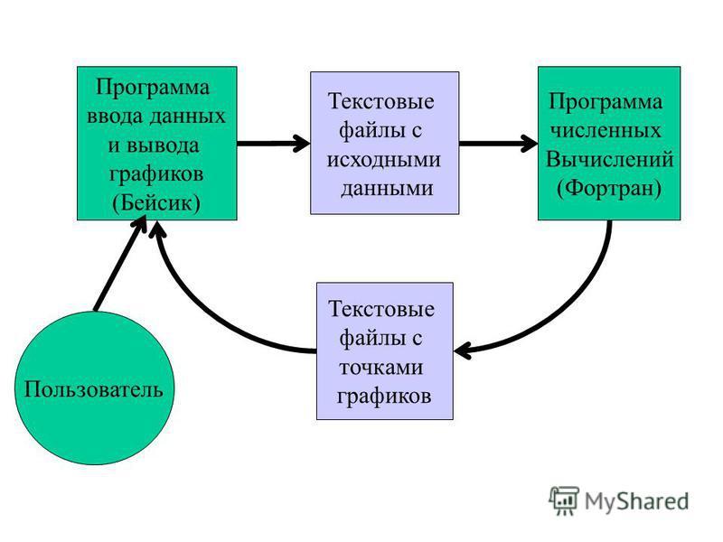 Программа ввода данных и вывода графиков (Бейсик) Программа численных Вычислений (Фортран) Текстовые файлы с исходными данными Текстовые файлы с точками графиков Пользователь