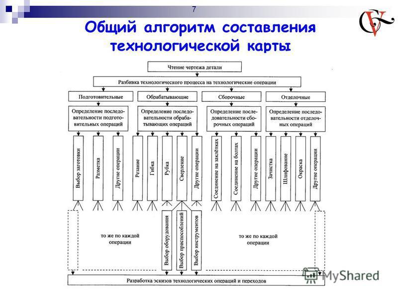 Общий алгоритм составления технологической карты 7