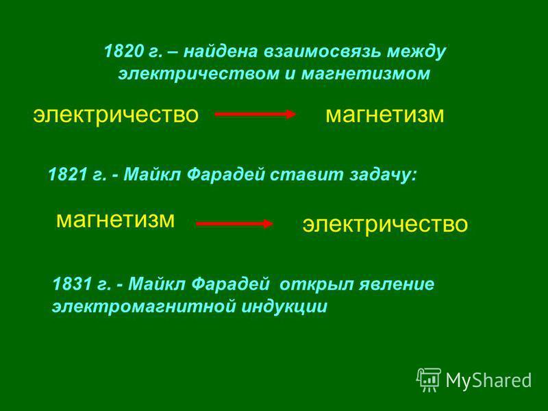 1820 г. – найдена взаимосвязь между электричеством и магнетизмом электричество магнетизм 1821 г. - Майкл Фарадей ставит задачу: магнетизм электричество 1831 г. - Майкл Фарадей открыл явление электромагнитной индукции