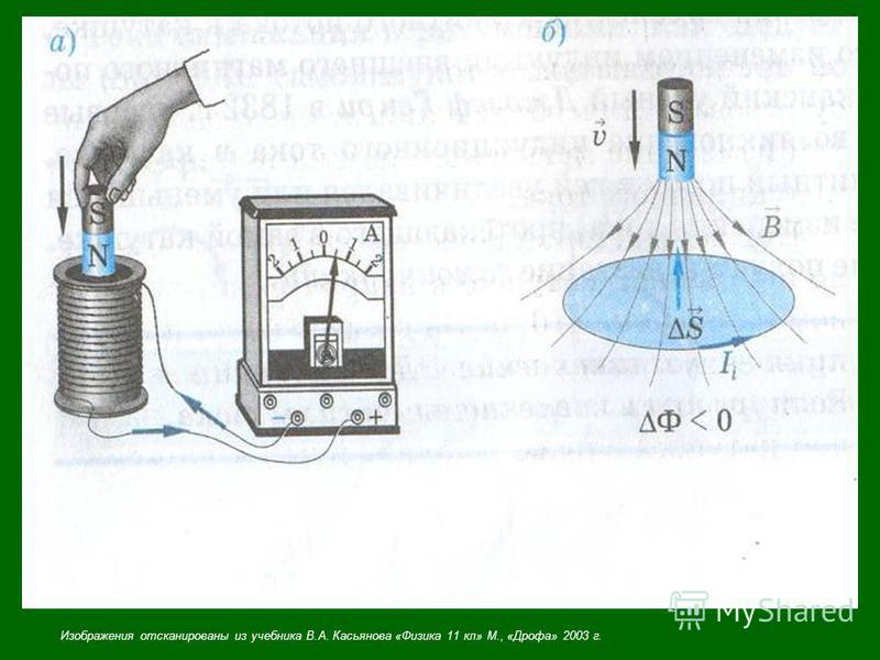 Изображения отсканированы из учебника В.А. Касьянова «Физика 11 кл» М., «Дрофа» 2003 г.