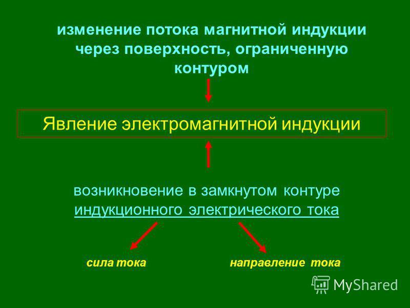 Явление электромагнитной индукции возникновение в замкнутом контуре индукционного электрического тока изменение потока магнитной индукции через поверхность, ограниченную контуром сила тока направление тока