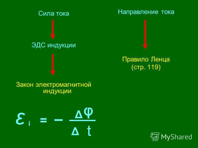 Сила тока ЭДС индукции Закон электромагнитной индукции Направление тока Правило Ленца (стр. 119) ε i = Δ Δ φ t