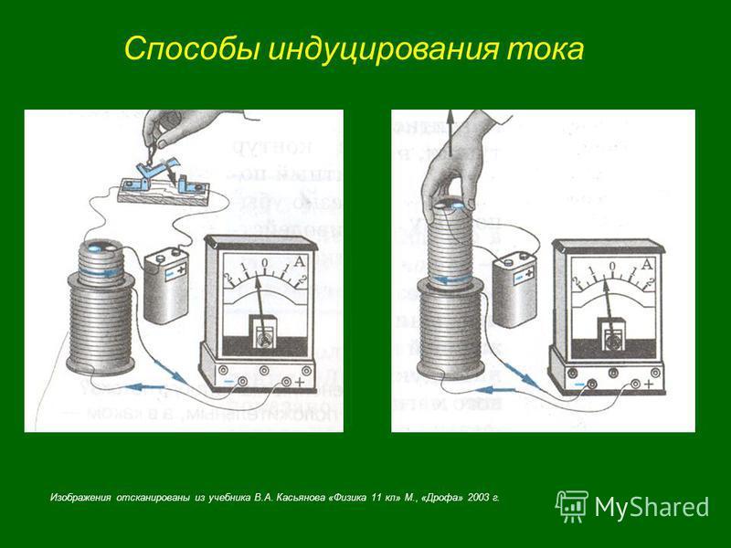 Способы индуцирования тока Изображения отсканированы из учебника В.А. Касьянова «Физика 11 кл» М., «Дрофа» 2003 г.