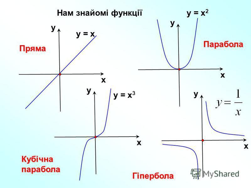 Нам знайомі функціїу = х х у у = х 2 х у у = х 3 х у х у Пряма Парабола Кубічнапарабола Гіпербола