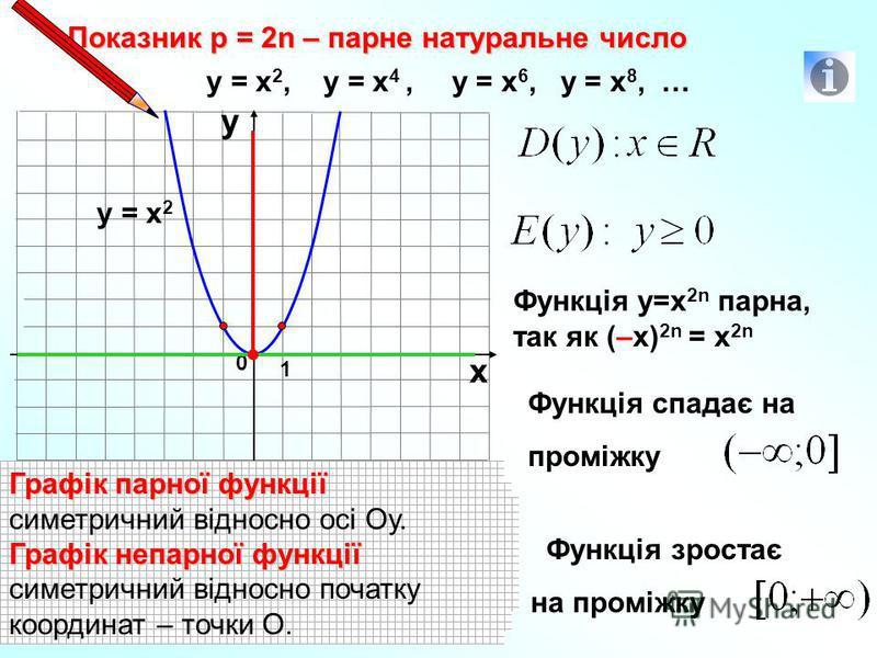 Показник р = 2n – парне натуральне число 1 0 х у у = х 2, у = х 4, у = х 6, у = х 8, … у = х 2 Функція у=х 2n парна, так як (–х) 2n = х 2n Функція спадає на проміжку Область определения функции Область определения функции – х значения, которые может