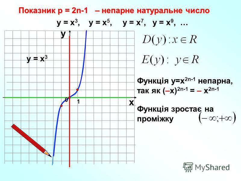Показник р = 2n-1 – непарне натуральне число 1 х у у = х 3, у = х 5, у = х 7, у = х 9, … у = х 3 Функція у=х 2n-1 непарна, так як (–х) 2n-1 = – х 2n-1 0 Функція зростає на проміжку