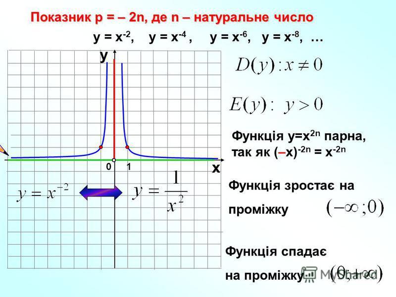 Показник р = – 2n, де n – натуральне число 10 х у у = х -2, у = х -4, у = х -6, у = х -8, … Функція у=х 2n парна, так як (–х) -2n = х -2n Функція зростає на проміжку Функція спадає на проміжку