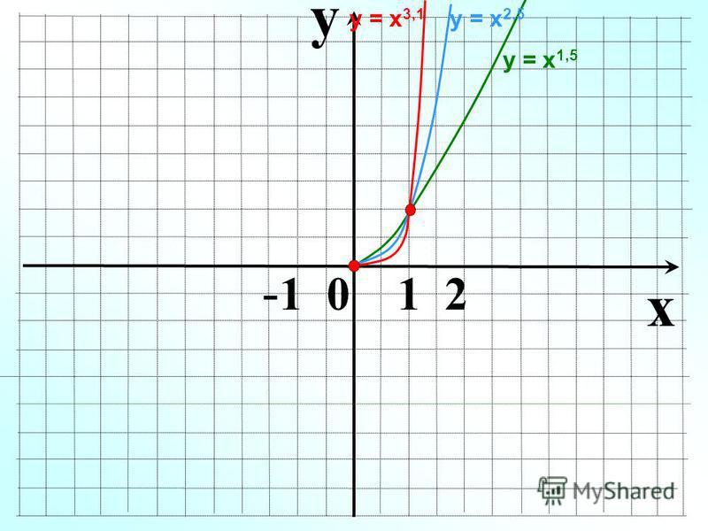 y x - 1 0 1 2 у = х 1,5 у = х 2,5 у = х 3,1