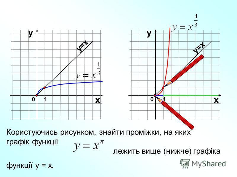 Користуючись рисунком, знайти проміжки, на яких графік функції лежить вище (нижче) графіка функції у = х. у 01 х у=х 01 х у