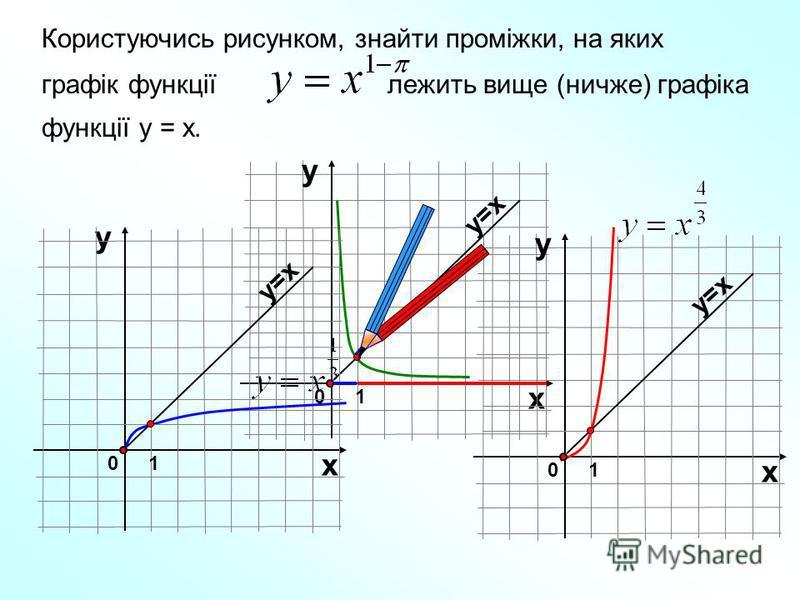 Користуючись рисунком, знайти проміжки, на яких графік функції лежить вище (ничже) графіка функції у = х. 01 х у у=х 01 х у у 01 х