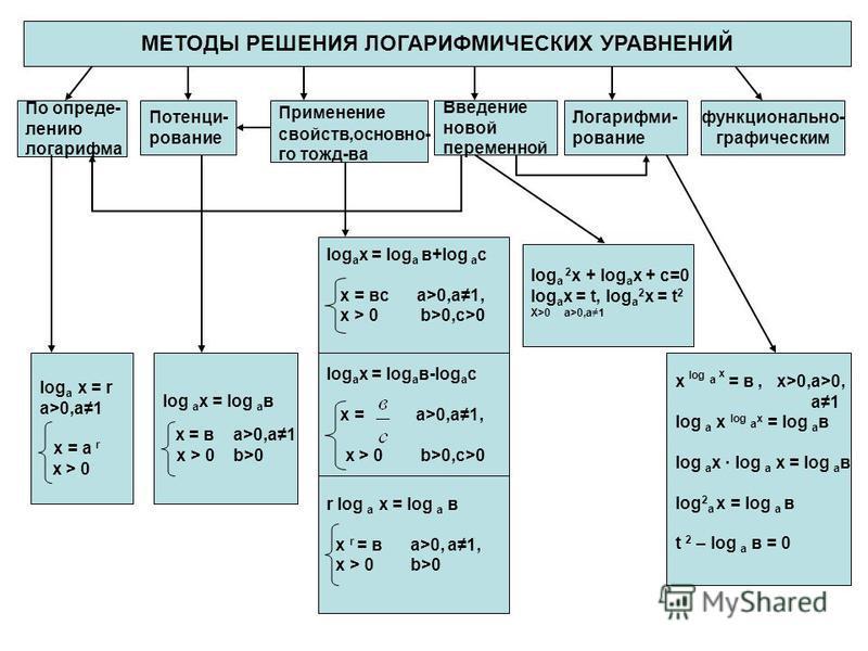 МЕТОДЫ РЕШЕНИЯ ЛОГАРИФМИЧЕСКИХ УРАВНЕНИЙ По определению логарифма Потенци- рование Применение свойств,основного тожд-ва Введение новой переменной Логарифми- рование функционально- графическим log а х = r a>0,a1 х = а r x > 0 log a x = log a в х = в a